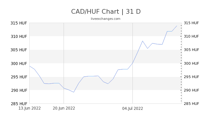 CAD/HUF Chart