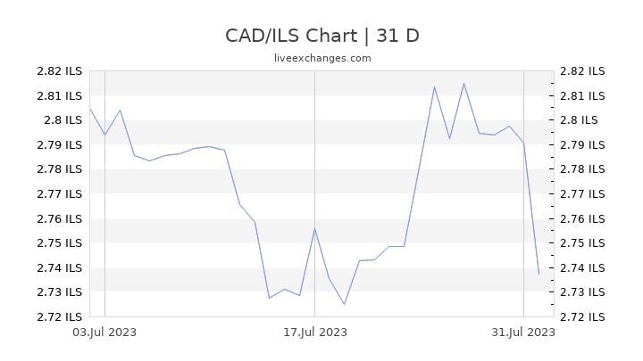 CAD/ILS Chart