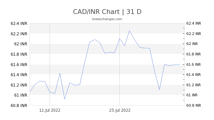 Cad To Inr Indian Ru Exchange Rate