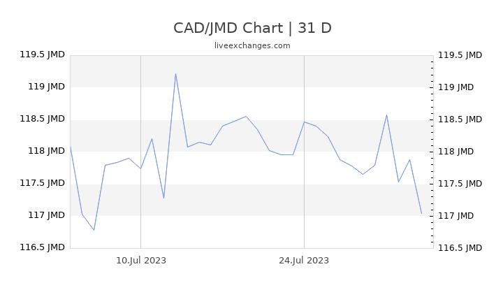 CAD/JMD Chart