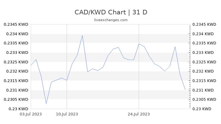 CAD/KWD Chart
