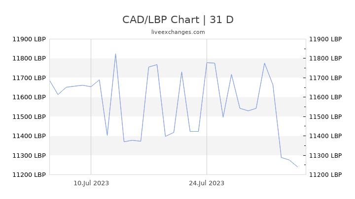 CAD/LBP Chart