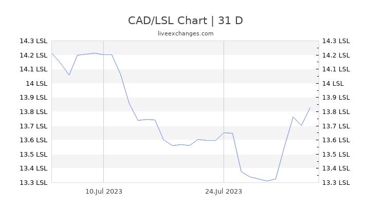 CAD/LSL Chart