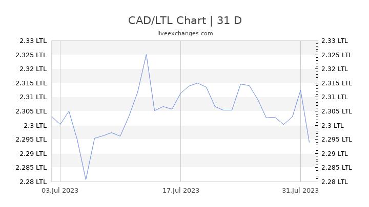 CAD/LTL Chart