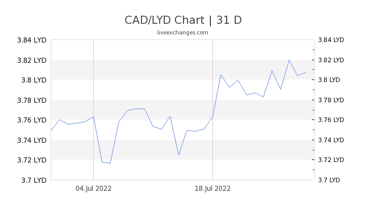 CAD/LYD Chart