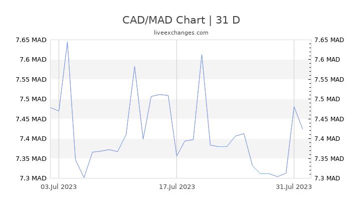 CAD/MAD Chart