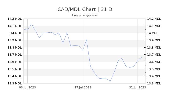 CAD/MDL Chart