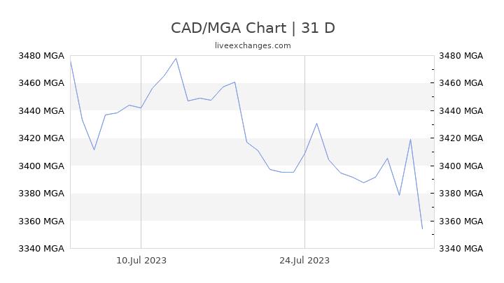 CAD/MGA Chart