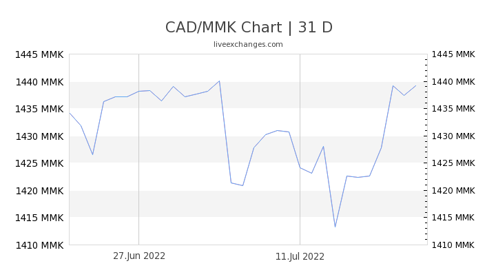 CAD/MMK Chart