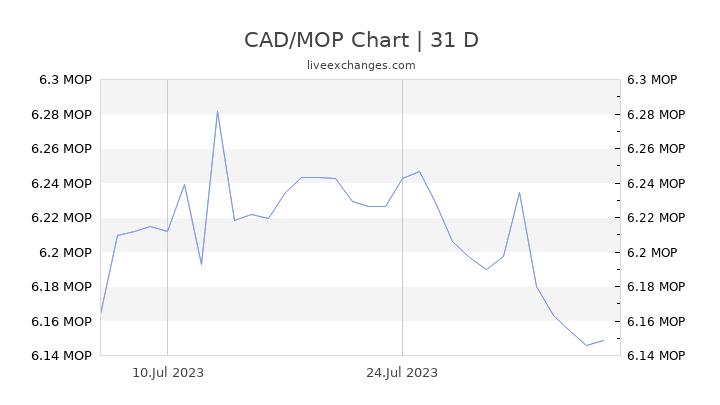 CAD/MOP Chart