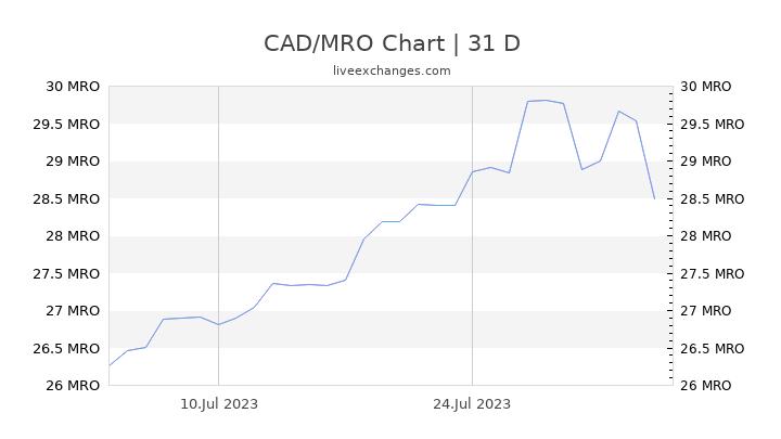 CAD/MRO Chart