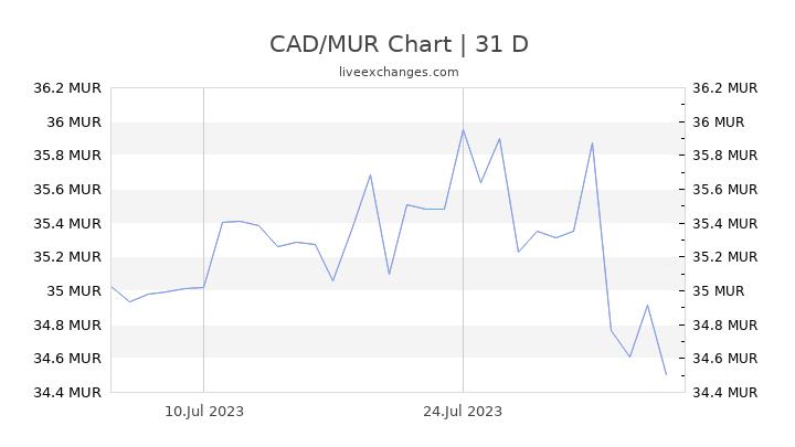 CAD/MUR Chart