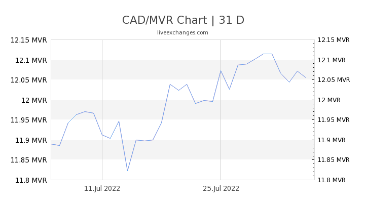 CAD/MVR Chart