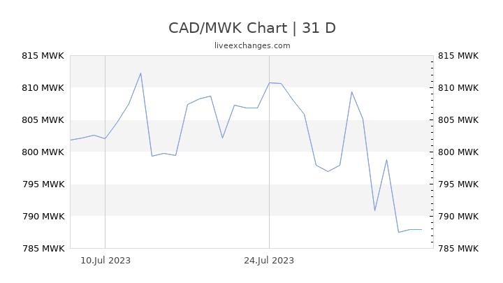 CAD/MWK Chart