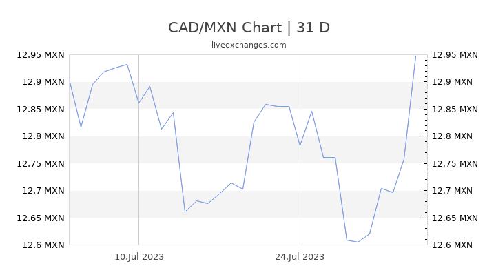 CAD/MXN Chart