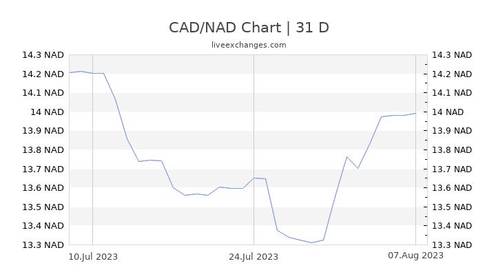 CAD/NAD Chart