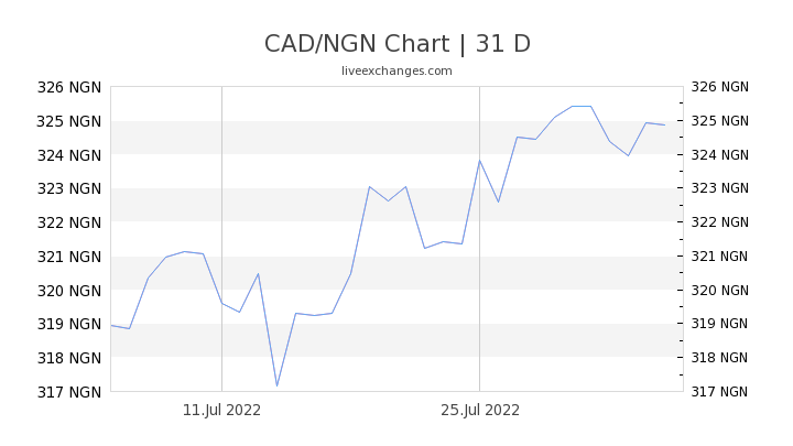 CAD/NGN Chart