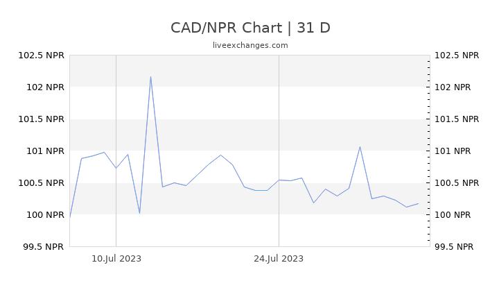 CAD/NPR Chart