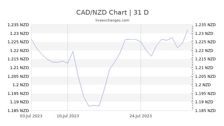CAD/NZD Chart