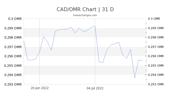CAD/OMR Chart
