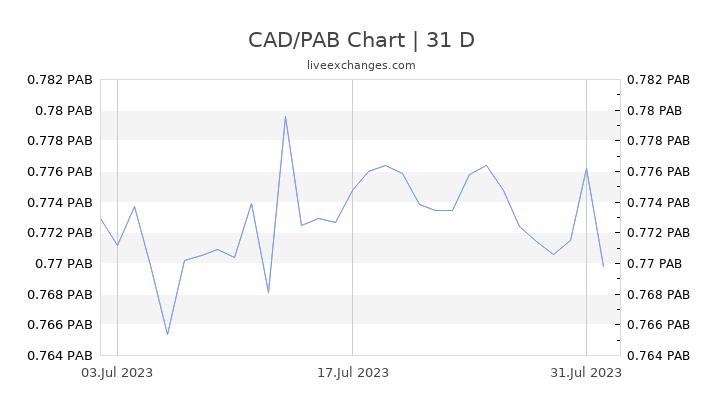 CAD/PAB Chart