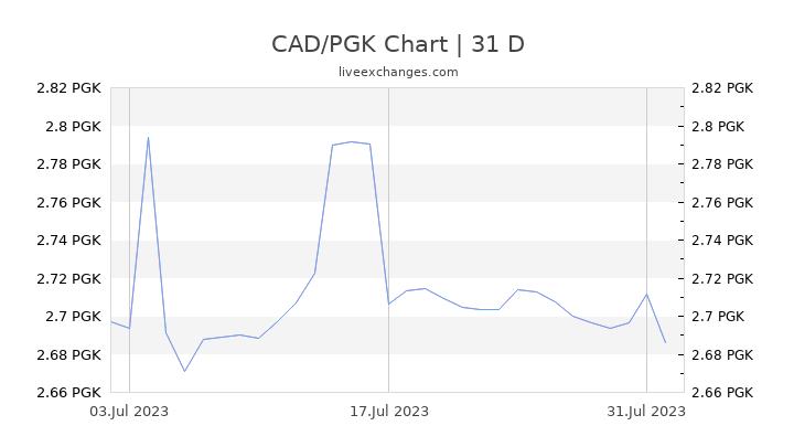 CAD/PGK Chart