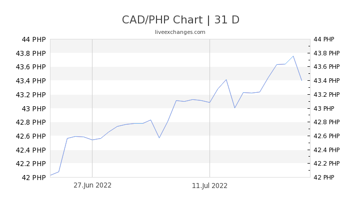 CAD/PHP Chart