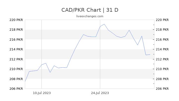 CAD/PKR Chart