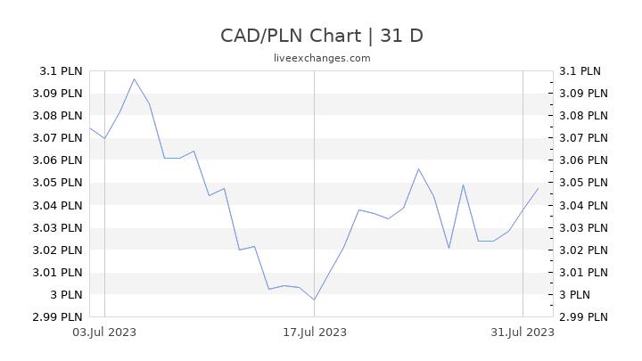 CAD/PLN Chart