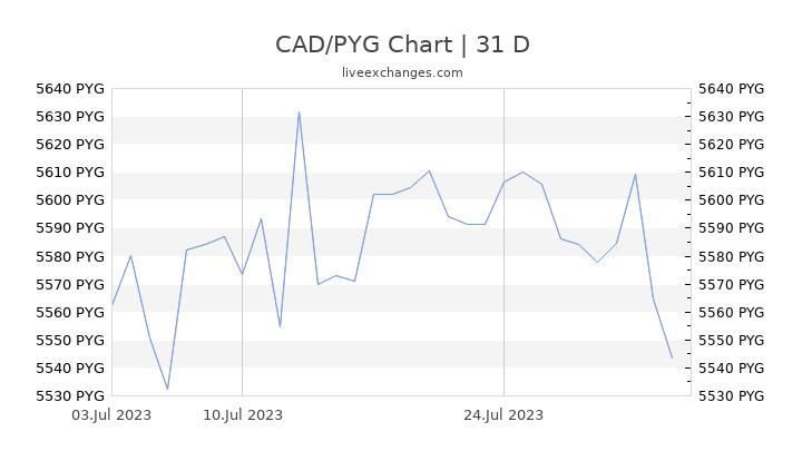 CAD/PYG Chart