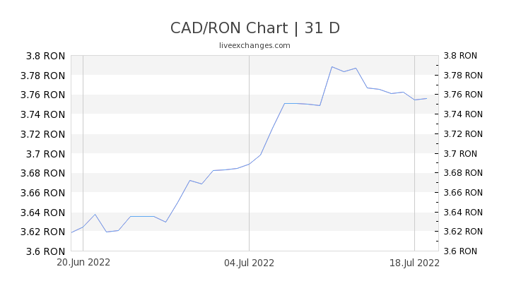 CAD/RON Chart