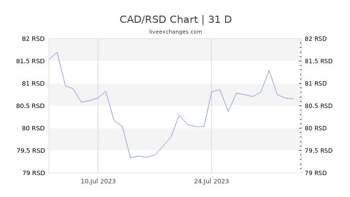 CAD/RSD Chart