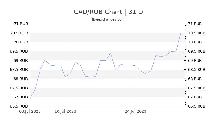 CAD/RUB Chart