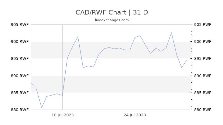 CAD/RWF Chart