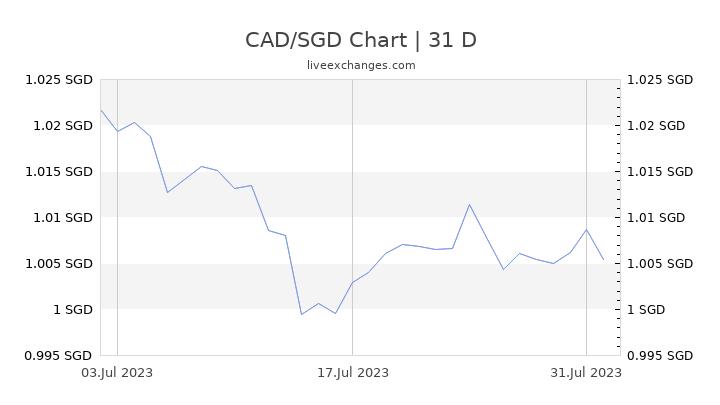 CAD/SGD Chart