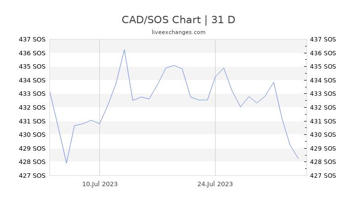 CAD/SOS Chart