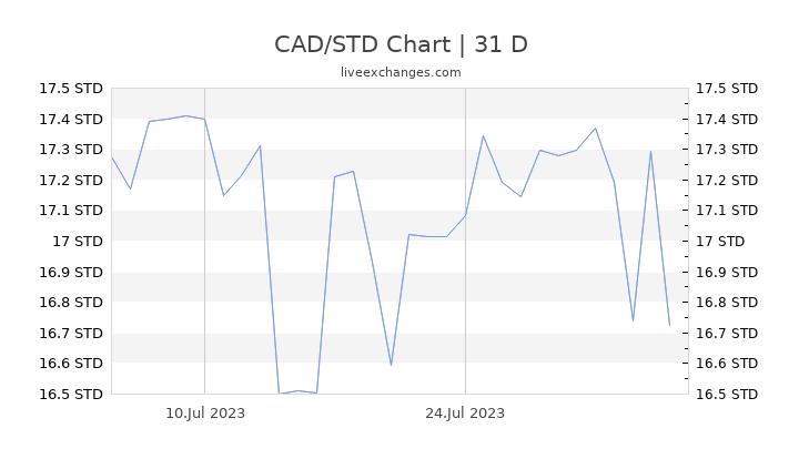 CAD/STD Chart
