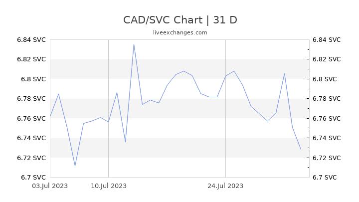 CAD/SVC Chart