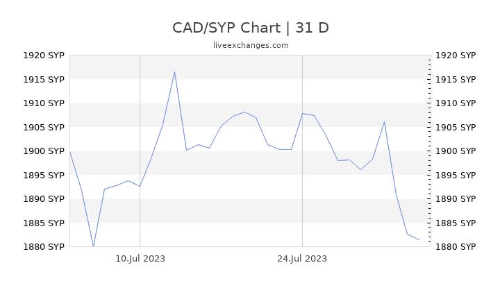 CAD/SYP Chart