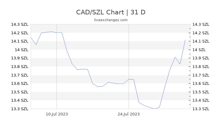 CAD/SZL Chart