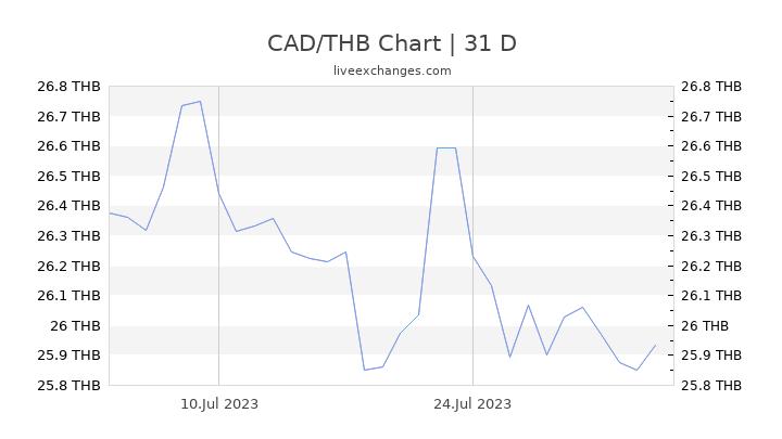 CAD/THB Chart