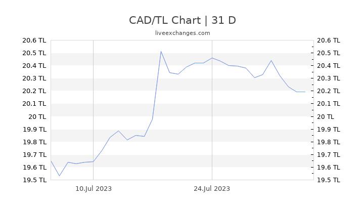 CAD/TL Chart