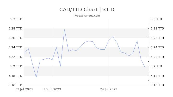CAD/TTD Chart
