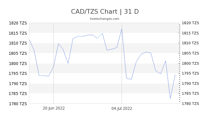 CAD/TZS Chart