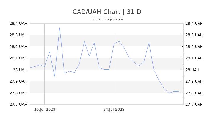 CAD/UAH Chart
