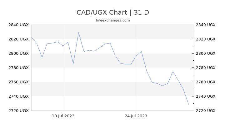 CAD/UGX Chart