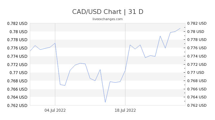 1 Cad To Usd Exchange Rate Canadian