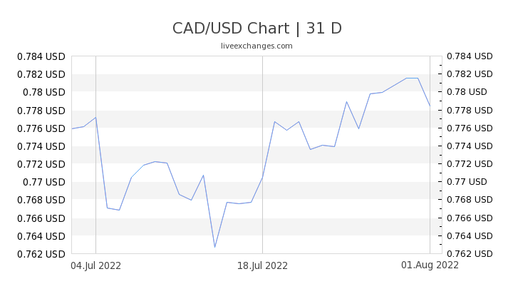 13 50 Cad To Usd Exchange Rate Live