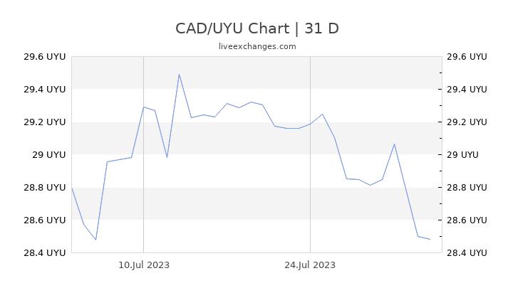 CAD/UYU Chart