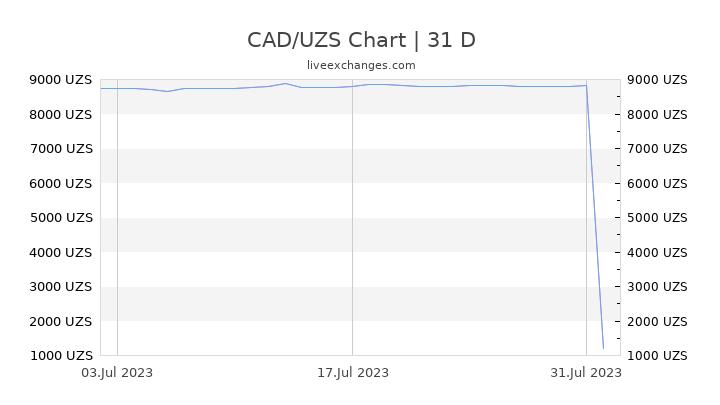 CAD/UZS Chart